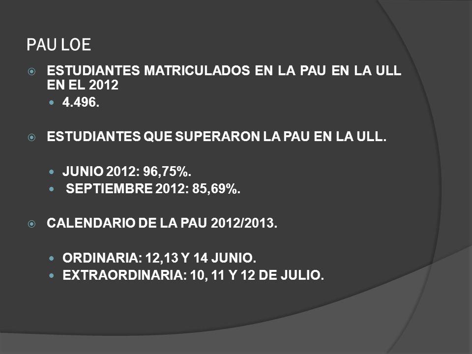 PAU LOE ESTUDIANTES MATRICULADOS EN LA PAU EN LA ULL EN EL 2012 4.496. ESTUDIANTES QUE SUPERARON LA PAU EN LA ULL. JUNIO 2012: 96,75%. SEPTIEMBRE 2012