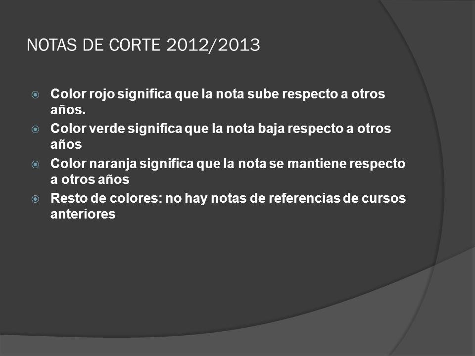 NOTAS DE CORTE 2012/2013 Color rojo significa que la nota sube respecto a otros años. Color verde significa que la nota baja respecto a otros años Col