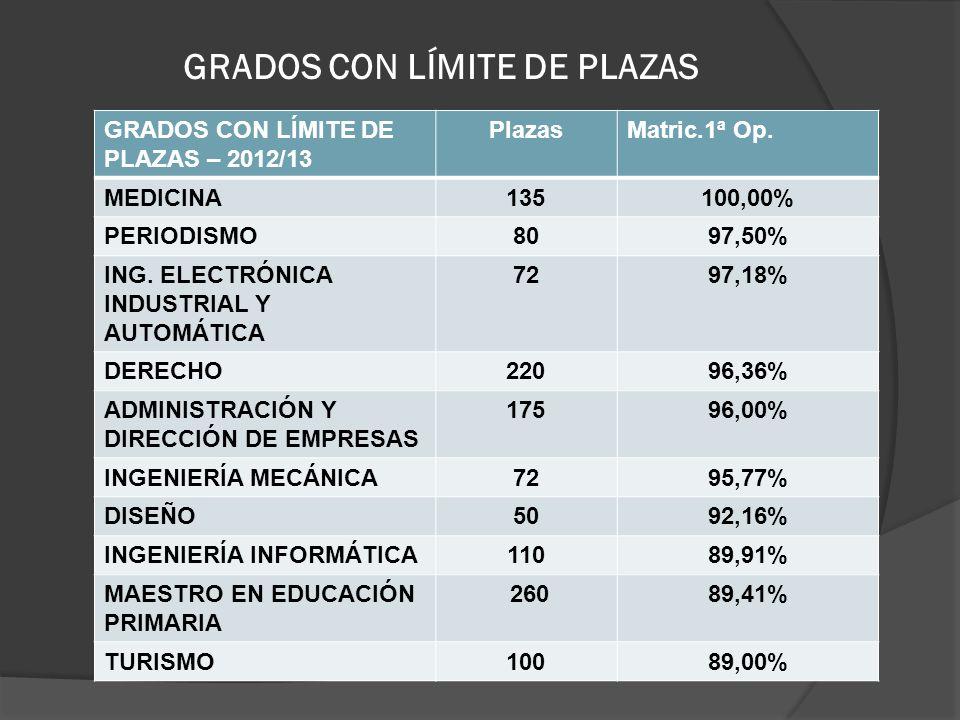 GRADOS CON LÍMITE DE PLAZAS GRADOS CON LÍMITE DE PLAZAS – 2012/13 PlazasMatric.1ª Op. MEDICINA135100,00% PERIODISMO8097,50% ING. ELECTRÓNICA INDUSTRIA