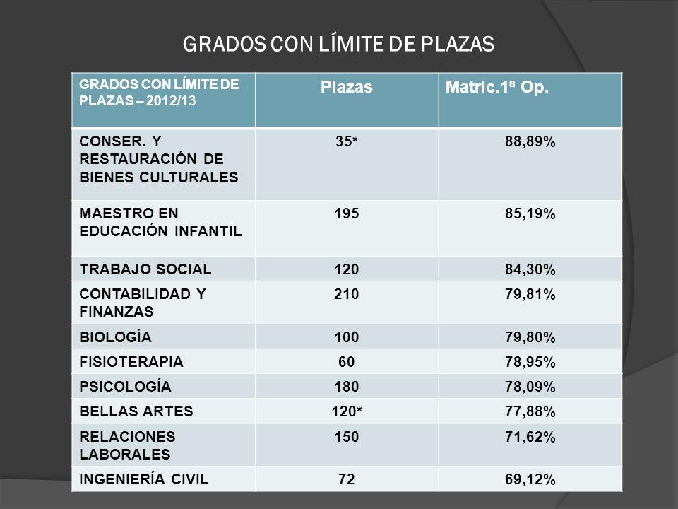 GRADOS CON LÍMITE DE PLAZAS GRADOS CON LÍMITE DE PLAZAS – 2012/13 PlazasMatric.1ª Op. CONSER. Y RESTAURACIÓN DE BIENES CULTURALES 35*88,89% MAESTRO EN