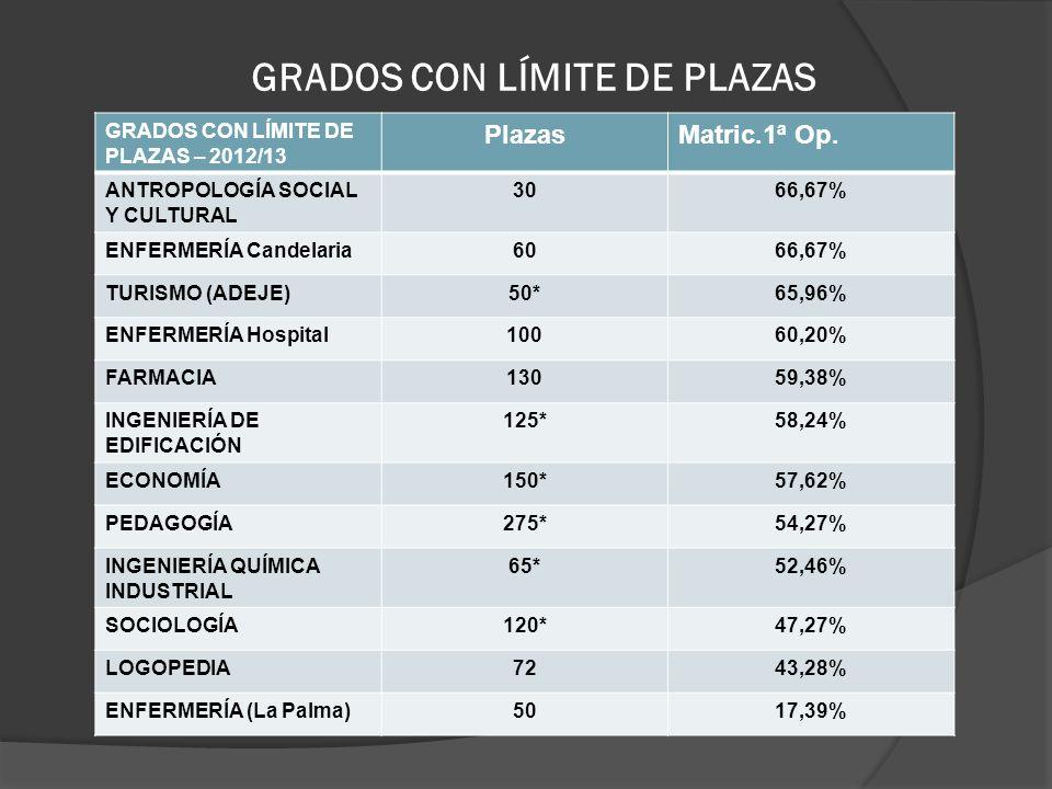 GRADOS CON LÍMITE DE PLAZAS GRADOS CON LÍMITE DE PLAZAS – 2012/13 PlazasMatric.1ª Op. ANTROPOLOGÍA SOCIAL Y CULTURAL 3066,67% ENFERMERÍA Candelaria606