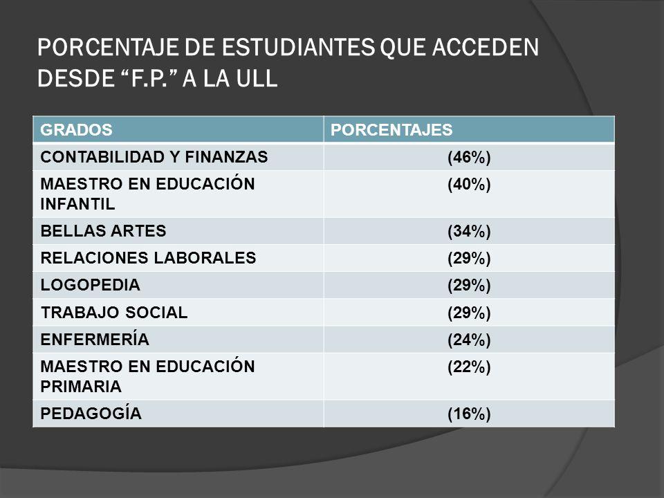 PORCENTAJE DE ESTUDIANTES QUE ACCEDEN DESDE F.P. A LA ULL GRADOSPORCENTAJES CONTABILIDAD Y FINANZAS(46%) MAESTRO EN EDUCACIÓN INFANTIL (40%) BELLAS AR