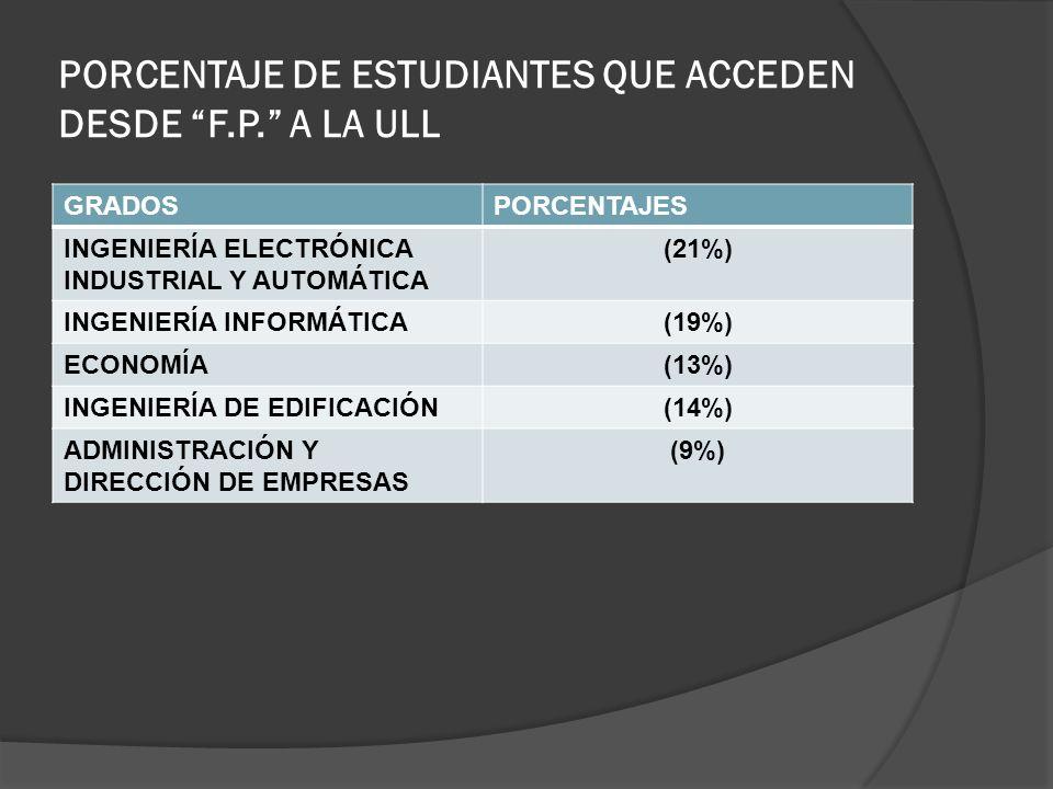 PORCENTAJE DE ESTUDIANTES QUE ACCEDEN DESDE F.P. A LA ULL GRADOSPORCENTAJES INGENIERÍA ELECTRÓNICA INDUSTRIAL Y AUTOMÁTICA (21%) INGENIERÍA INFORMÁTIC
