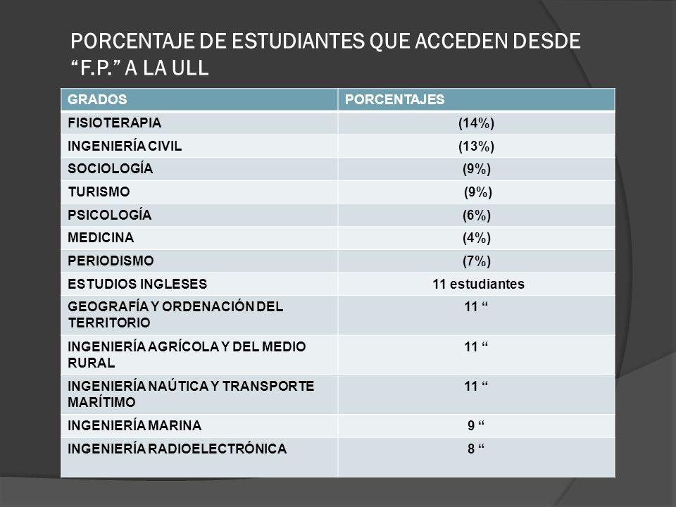 PORCENTAJE DE ESTUDIANTES QUE ACCEDEN DESDE F.P. A LA ULL GRADOSPORCENTAJES FISIOTERAPIA(14%) INGENIERÍA CIVIL(13%) SOCIOLOGÍA(9%) TURISMO (9%) PSICOL