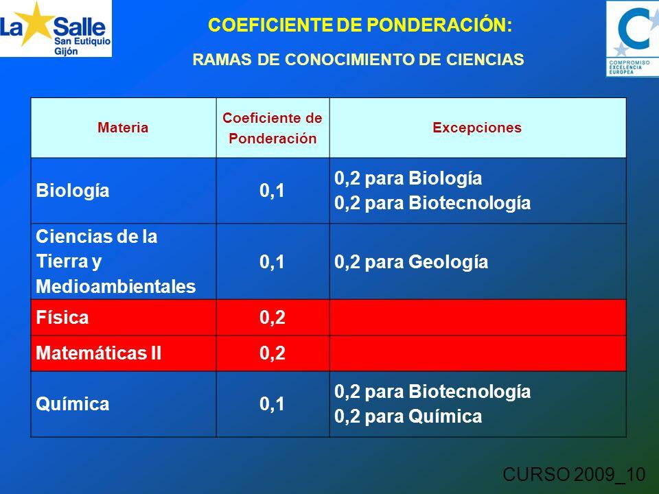 CURSO 2009_10 COEFICIENTE DE PONDERACIÓN: RAMAS DE CONOCIMIENTO DE CIENCIAS Materia Coeficiente de Ponderación Excepciones Biología0,1 0,2 para Biología 0,2 para Biotecnología Ciencias de la Tierra y Medioambientales 0,10,2 para Geología Física0,2 Matemáticas II0,2 Química0,1 0,2 para Biotecnología 0,2 para Química