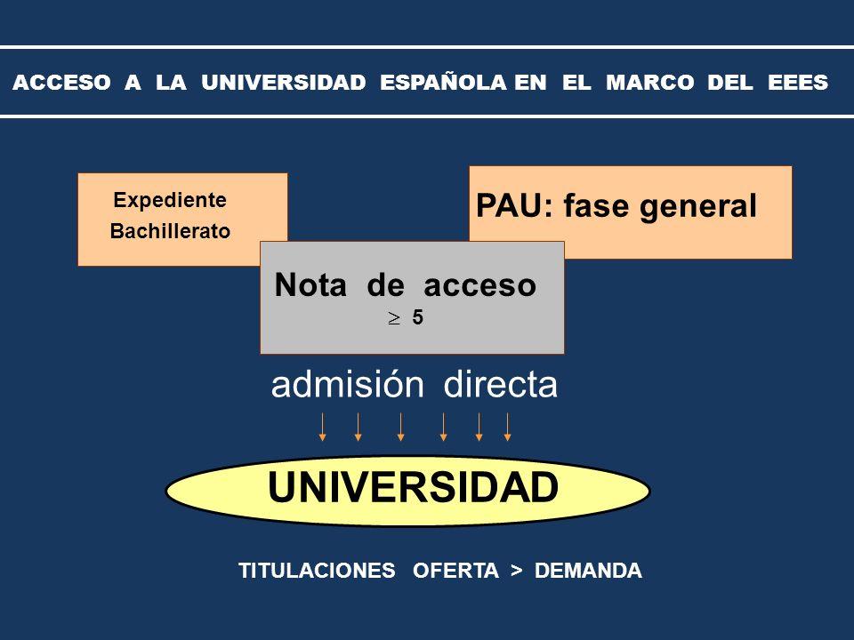UNIVERSIDAD Expediente Bachillerato PAU: fase general admisión directa Nota de acceso 5 ACCESO A LA UNIVERSIDAD ESPAÑOLA EN EL MARCO DEL EEES TITULACIONES OFERTA > DEMANDA
