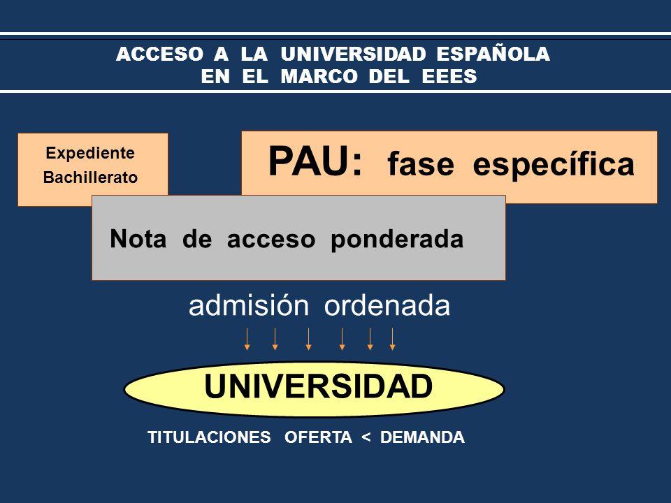 TITULACIONES OFERTA < DEMANDA UNIVERSIDAD Expediente Bachillerato PAU: fase específica admisión ordenada Nota de acceso ponderada ACCESO A LA UNIVERSIDAD ESPAÑOLA EN EL MARCO DEL EEES