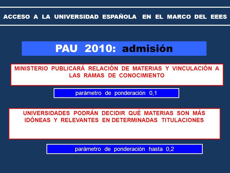 MINISTERIO PUBLICARÁ RELACIÓN DE MATERIAS Y VINCULACIÓN A LAS RAMAS DE CONOCIMIENTO PAU 2010: admisión UNIVERSIDADES PODRÁN DECIDIR QUÉ MATERIAS SON MÁS IDÓNEAS Y RELEVANTES EN DETERMINADAS TITULACIONES parámetro de ponderación 0,1 parámetro de ponderación hasta 0,2 ACCESO A LA UNIVERSIDAD ESPAÑOLA EN EL MARCO DEL EEES
