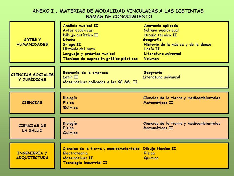 ANEXO I. MATERIAS DE MODALIDAD VINCULADAS A LAS DISTINTAS RAMAS DE CONOCIMIENTO ARTES Y HUMANIDADES Análisis musical II Anatomía aplicada Artes escéni