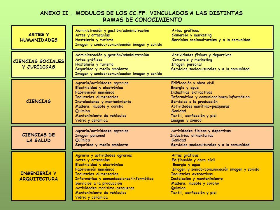 ANEXO II. MODULOS DE LOS CC.FF. VINCULADOS A LAS DISTINTAS RAMAS DE CONOCIMIENTO ARTES Y HUMANIDADES Administración y gestión/administración Artes grá