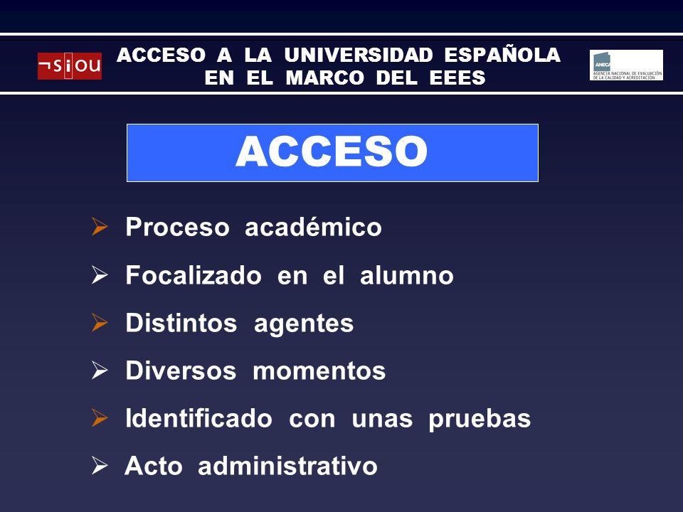 ACCESO Proceso académico Focalizado en el alumno Distintos agentes Diversos momentos Identificado con unas pruebas Acto administrativo ACCESO A LA UNIVERSIDAD ESPAÑOLA EN EL MARCO DEL EEES
