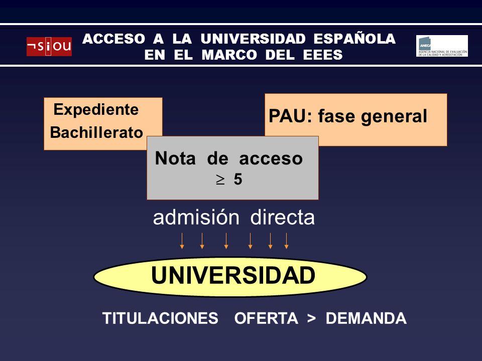 TITULACIONES OFERTA > DEMANDA UNIVERSIDAD Expediente Bachillerato PAU: fase general admisión directa Nota de acceso 5 ACCESO A LA UNIVERSIDAD ESPAÑOLA EN EL MARCO DEL EEES