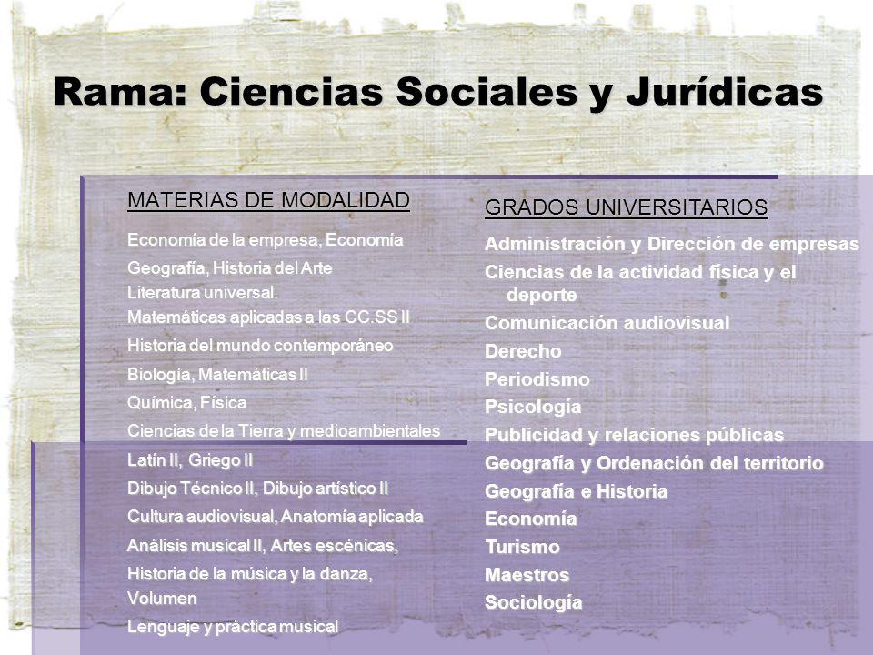 Rama: Ciencias Sociales y Jurídicas MATERIAS DE MODALIDAD Economía de la empresa, Economía Geografía, Historia del Arte Literatura universal.