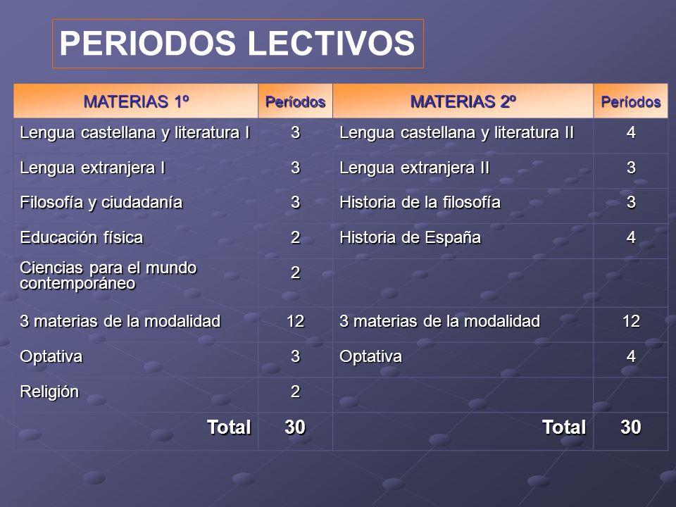 PERIODOS LECTIVOS MATERIAS 1º Períodos MATERIAS 2º Períodos Lengua castellana y literatura I 3 Lengua castellana y literatura II 4 Lengua extranjera I