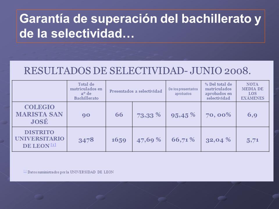 Garantía de superación del bachillerato y de la selectividad… RESULTADOS DE SELECTIVIDAD- JUNIO 2008. Total de matriculados en 2º de Bachillerato Pres