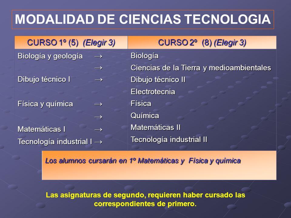 MODALIDAD DE CIENCIAS TECNOLOGIA Las asignaturas de segundo, requieren haber cursado las correspondientes de primero. CURSO 1º (5) (Elegir 3) CURSO 2º