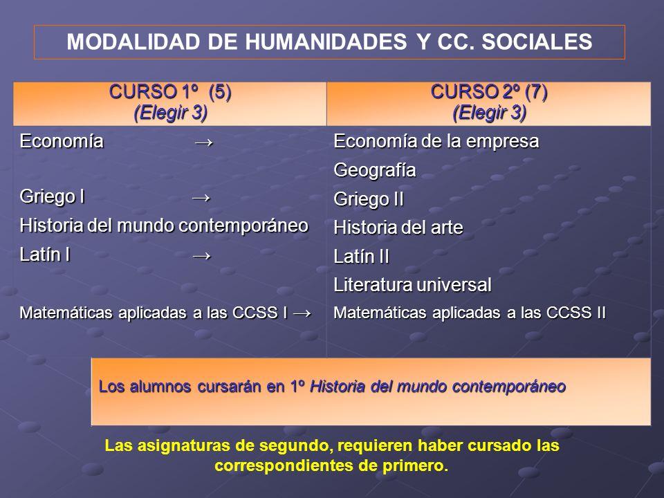 MODALIDAD DE HUMANIDADES Y CC. SOCIALES Las asignaturas de segundo, requieren haber cursado las correspondientes de primero. CURSO 1º (5) (Elegir 3) C