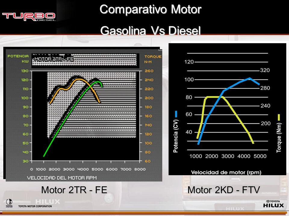 Comparativo Motor Gasolina Vs Diesel Motor 2TR - FE Motor 2KD - FTV