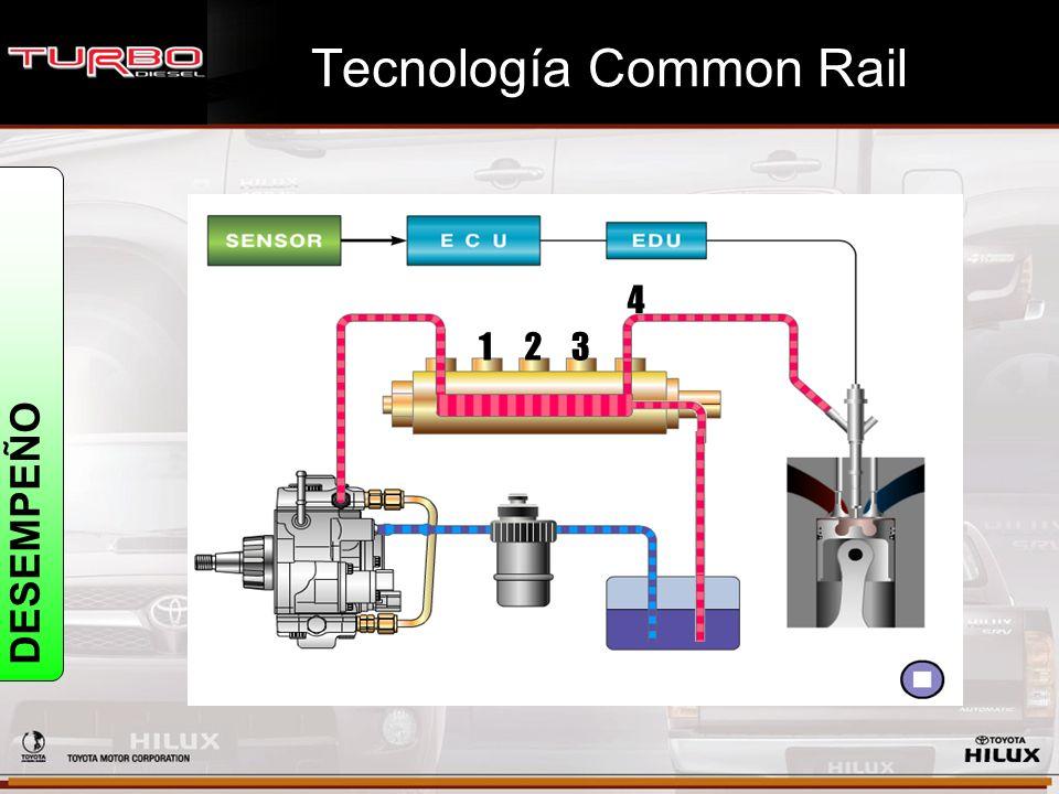 DESEMPEÑO Tecnología Common Rail 123 4