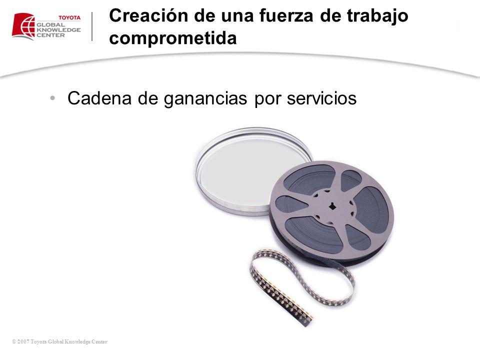 © 2007 Toyota Global Knowledge Center Kaizen se refiere a la eliminación del desperdicio MUDA Inventario Movimiento Transporte Sobre producción Reparación Espera Sobre proceso