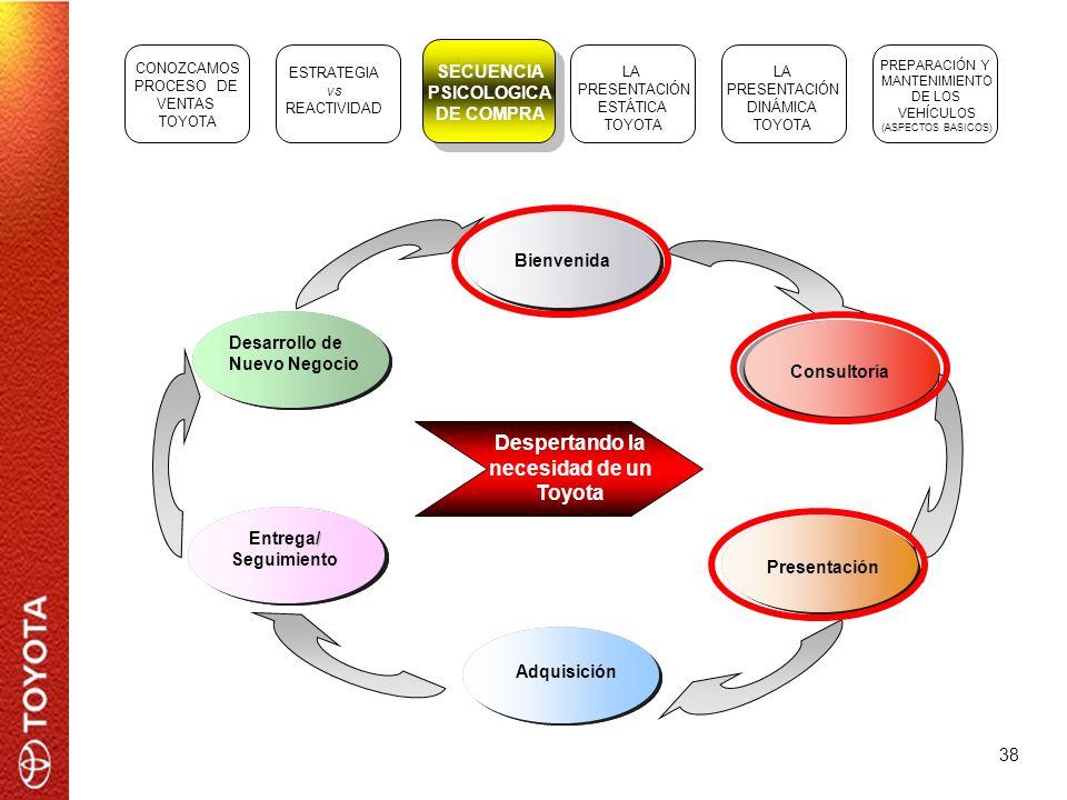 38 Bienvenida Consultoría Presentación Adquisición Entrega/ Seguimiento Entrega/ Seguimiento Entrega/ Seguimiento / Entrega/ Seguimiento Desarrollo de