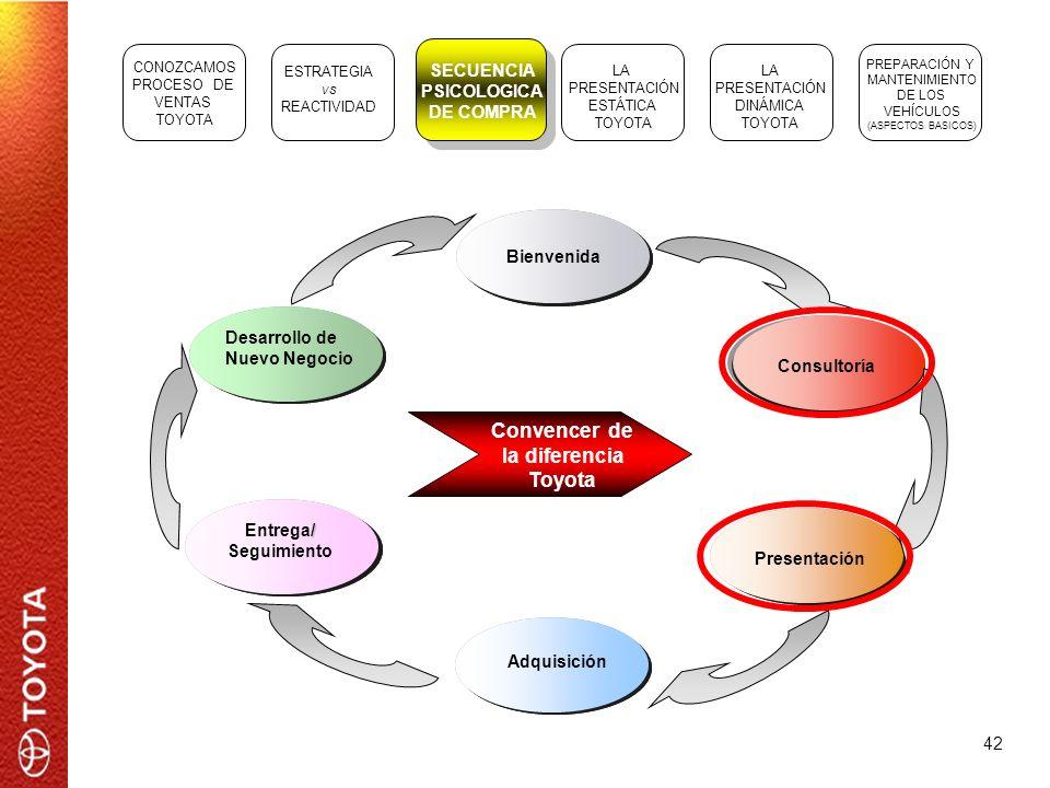 42 Bienvenida Consultoría Presentación Adquisición Entrega/ Seguimiento Entrega/ Seguimiento Entrega/ Seguimiento / Entrega/ Seguimiento Desarrollo de