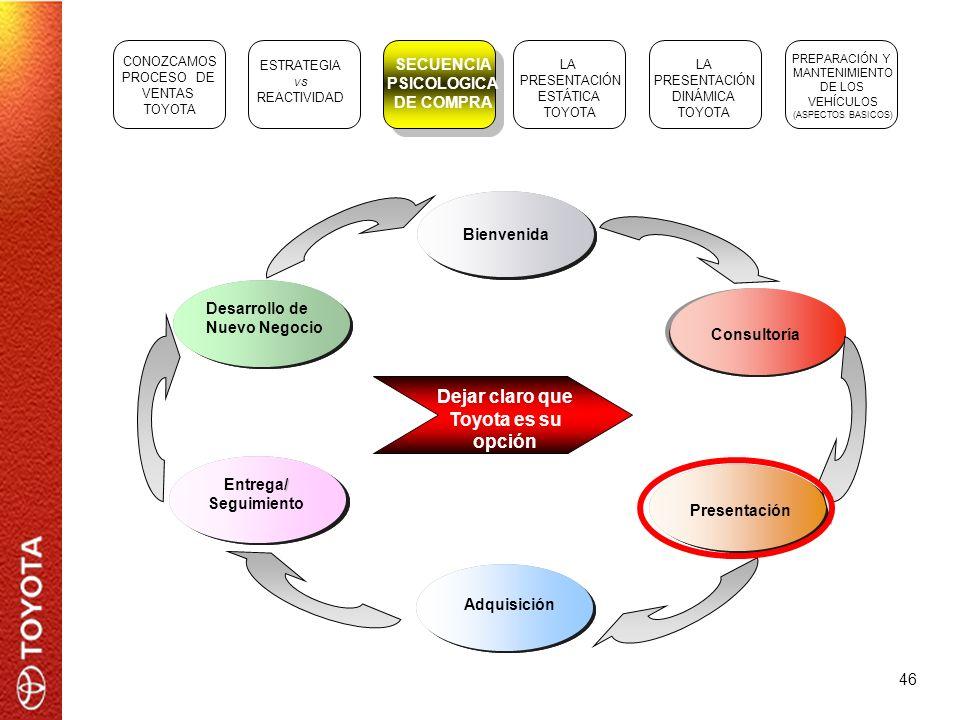 46 ESTRATEGIA vs REACTIVIDAD SECUENCIA PSICOLOGICA DE COMPRA LA PRESENTACIÓN ESTÁTICA TOYOTA LA PRESENTACIÓN DINÁMICA TOYOTA PREPARACIÓN Y MANTENIMIEN
