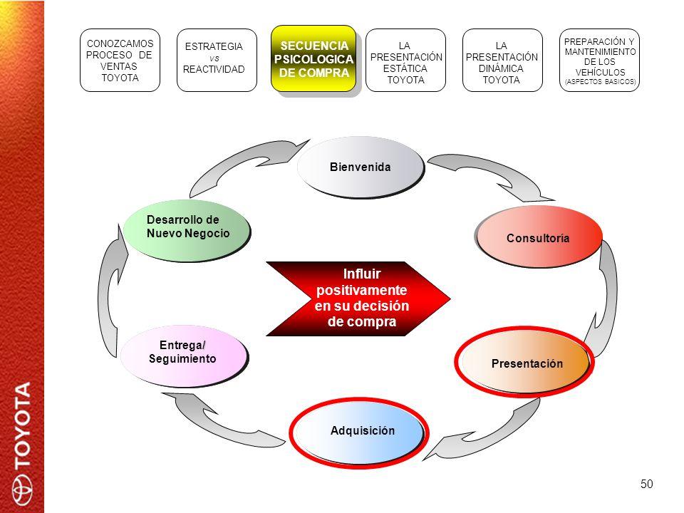 50 Bienvenida Consultoría Presentación Adquisición Entrega/ Seguimiento Entrega/ Seguimiento Entrega/ Seguimiento / Entrega/ Seguimiento Desarrollo de
