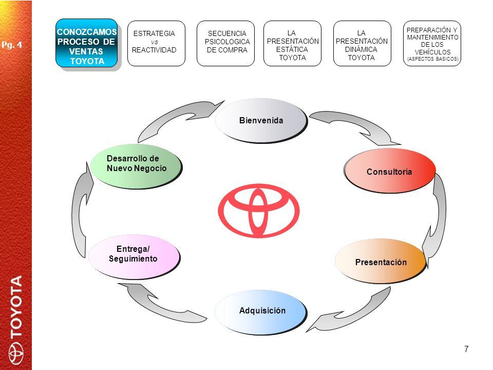 7 ESTRATEGIA vs REACTIVIDAD SECUENCIA PSICOLOGICA DE COMPRA LA PRESENTACIÓN ESTÁTICA TOYOTA LA PRESENTACIÓN DINÁMICA TOYOTA PREPARACIÓN Y MANTENIMIENT