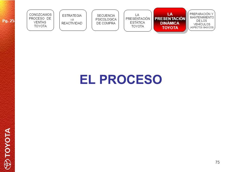 75 EL PROCESO ESTRATEGIA vs REACTIVIDAD SECUENCIA PSICOLOGICA DE COMPRA LA PRESENTACIÓN ESTÁTICA TOYOTA LA PRESENTACIÓN DINÁMICA TOYOTA PREPARACIÓN Y
