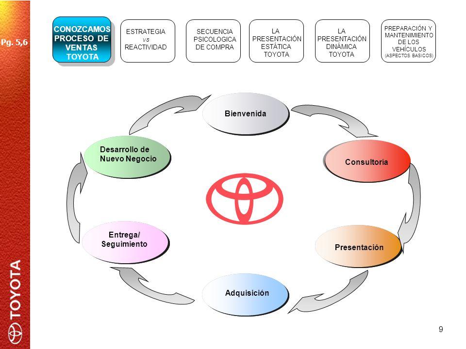 9 ESTRATEGIA vs REACTIVIDAD SECUENCIA PSICOLOGICA DE COMPRA LA PRESENTACIÓN ESTÁTICA TOYOTA LA PRESENTACIÓN DINÁMICA TOYOTA PREPARACIÓN Y MANTENIMIENT