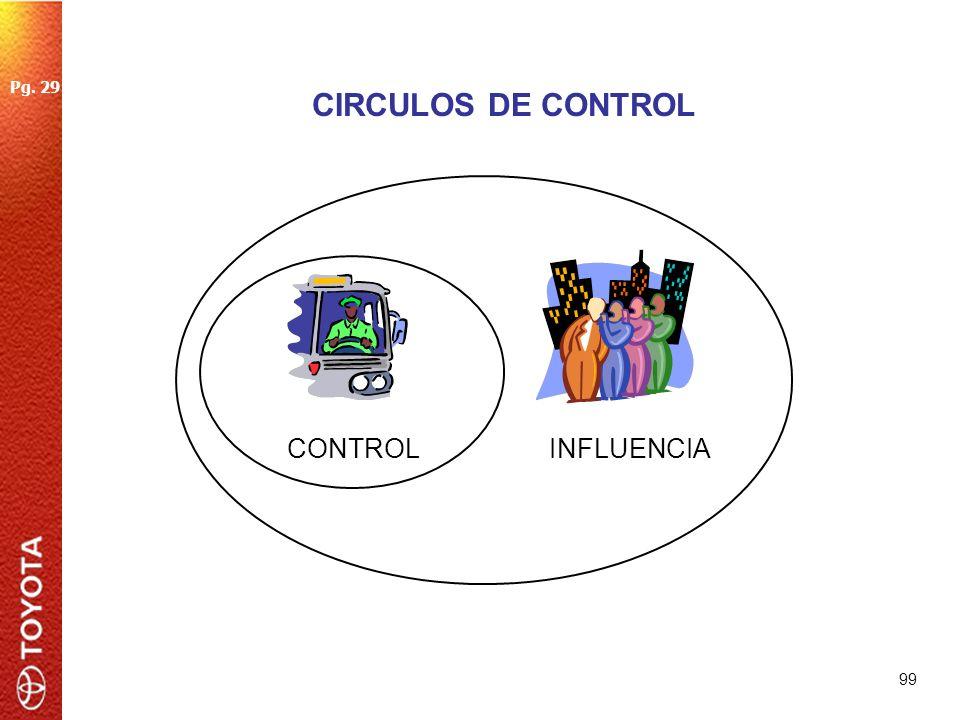 99 CIRCULOS DE CONTROL INFLUENCIA Pg. 29 CONTROL