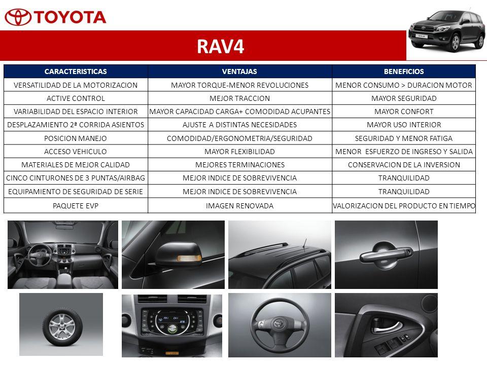 RAV4 CARACTERISTICASVENTAJASBENEFICIOS VERSATILIDAD DE LA MOTORIZACIONMAYOR TORQUE-MENOR REVOLUCIONESMENOR CONSUMO > DURACION MOTOR ACTIVE CONTROLMEJOR TRACCIONMAYOR SEGURIDAD VARIABILIDAD DEL ESPACIO INTERIORMAYOR CAPACIDAD CARGA+ COMODIDAD ACUPANTESMAYOR CONFORT DESPLAZAMIENTO 2ª CORRIDA ASIENTOSAJUSTE A DISTINTAS NECESIDADESMAYOR USO INTERIOR POSICION MANEJOCOMODIDAD/ERGONOMETRIA/SEGURIDADSEGURIDAD Y MENOR FATIGA ACCESO VEHICULOMAYOR FLEXIBILIDADMENOR ESFUERZO DE INGRESO Y SALIDA MATERIALES DE MEJOR CALIDADMEJORES TERMINACIONESCONSERVACION DE LA INVERSION CINCO CINTURONES DE 3 PUNTAS/AIRBAGMEJOR INDICE DE SOBREVIVENCIATRANQUILIDAD EQUIPAMIENTO DE SEGURIDAD DE SERIEMEJOR INDICE DE SOBREVIVENCIATRANQUILIDAD PAQUETE EVPIMAGEN RENOVADAVALORIZACION DEL PRODUCTO EN TIEMPO