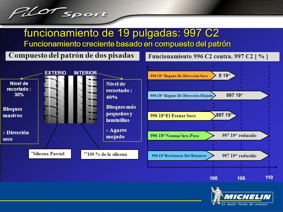 funcionamiento de 19 pulgadas: 997 C2 Funcionamiento creciente basado en compuesto del patrón Funcionamiento 996 C2 contra. 997 C2 [ % ] 100 110 105 S