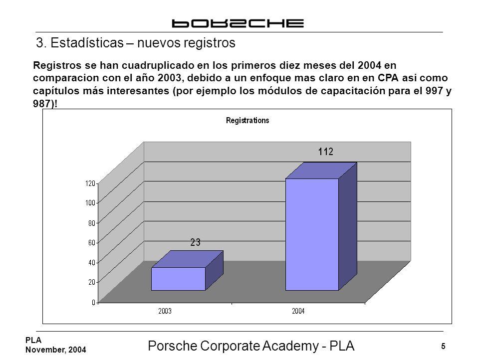 Porsche Corporate Academy - PLA 5 PLA November, 2004 3. Estadísticas – nuevos registros Registros se han cuadruplicado en los primeros diez meses del