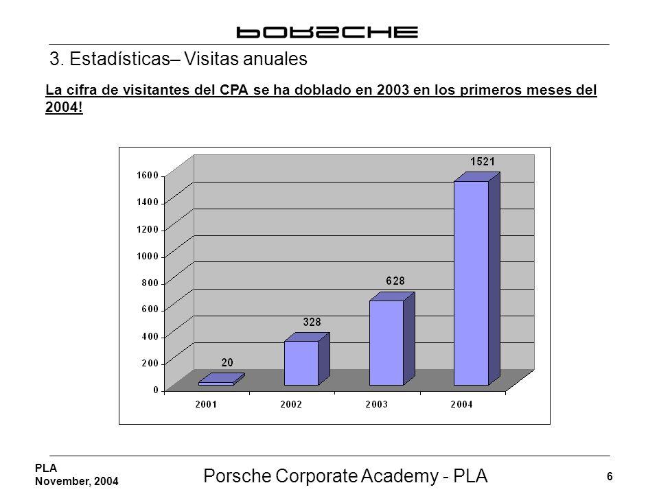 Porsche Corporate Academy - PLA 6 PLA November, 2004 La cifra de visitantes del CPA se ha doblado en 2003 en los primeros meses del 2004! 3. Estadísti