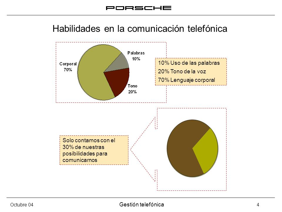 Octubre 04 Gestión telefónica 4 Habilidades en la comunicación telefónica Solo contamos con el 30% de nuestras posibilidades para comunicarnos 10% Uso