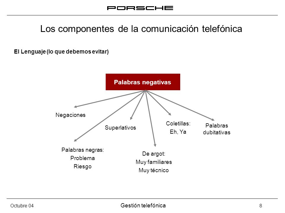 Octubre 04 Gestión telefónica 8 Los componentes de la comunicación telefónica El Lenguaje (lo que debemos evitar) Palabras negativas Negaciones Superl