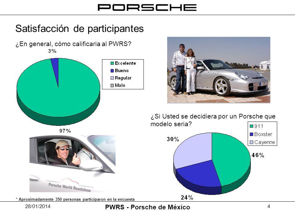 28/01/2014 PWRS - Porsche de México 5 Desarollo de Ventas De Marzo a Agosto 2004 Porsche de México realizo 25 ventas a invitados del Porsche World Road Show.