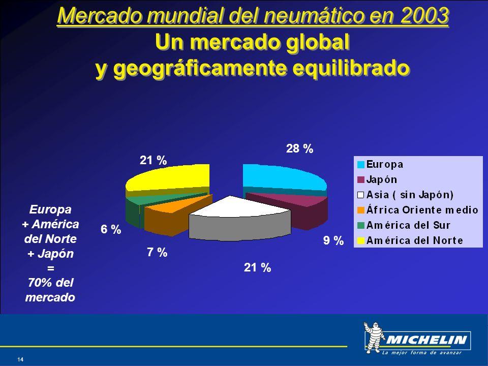 Abril 2004 14 Mercado mundial del neumático en 2003 Un mercado global y geográficamente equilibrado Europa + América del Norte + Japón = 70% del merca