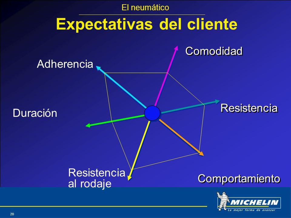Abril 2004 20 Adherencia Duración Resistencia al rodaje Comodidad Resistencia Comportamiento Comodidad Resistencia Comportamiento Expectativas del cli