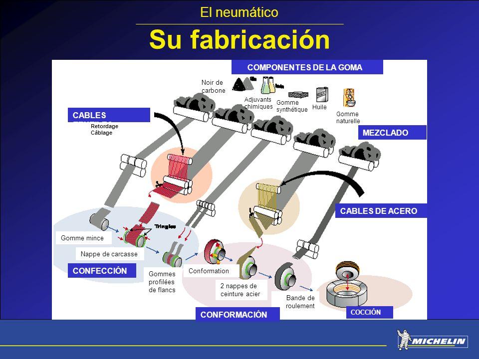 Su fabricación CABLES TEXTILES Retordage Câblage COMPONENTES DE LA GOMA Noir de carbone Adjuvants chimiques Gomme synthétique Huile Gomme naturelle ME