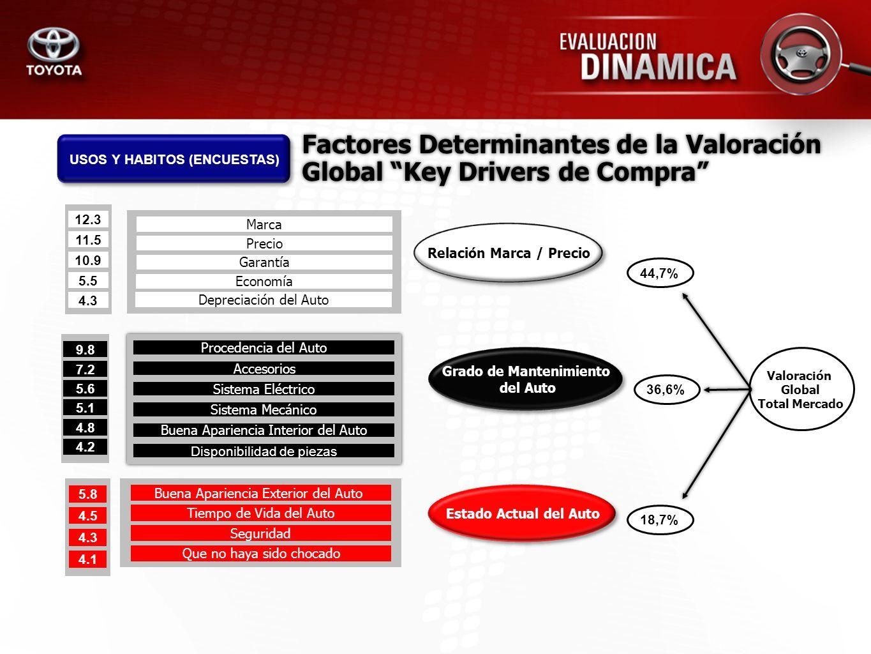 Factores Determinantes de la Valoración Global Key Drivers de Compra 12.3 10.9 11.5 5.5 4.3 Marca Garantía Precio Economía Depreciación del Auto 9.8 7