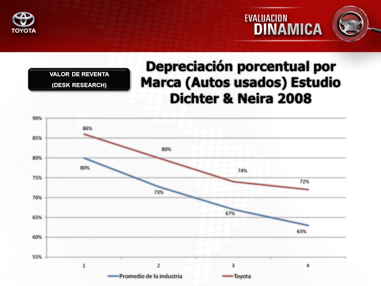 Depreciación porcentual por Marca (Autos usados) Estudio Dichter & Neira 2008 VALOR DE REVENTA (DESK RESEARCH)