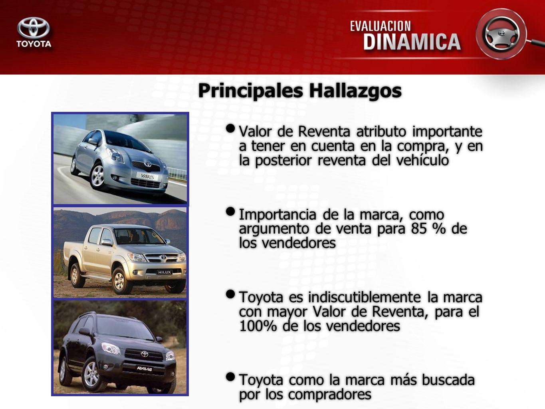 Principales Hallazgos Valor de Reventa atributo importante a tener en cuenta en la compra, y en la posterior reventa del vehículo Importancia de la ma