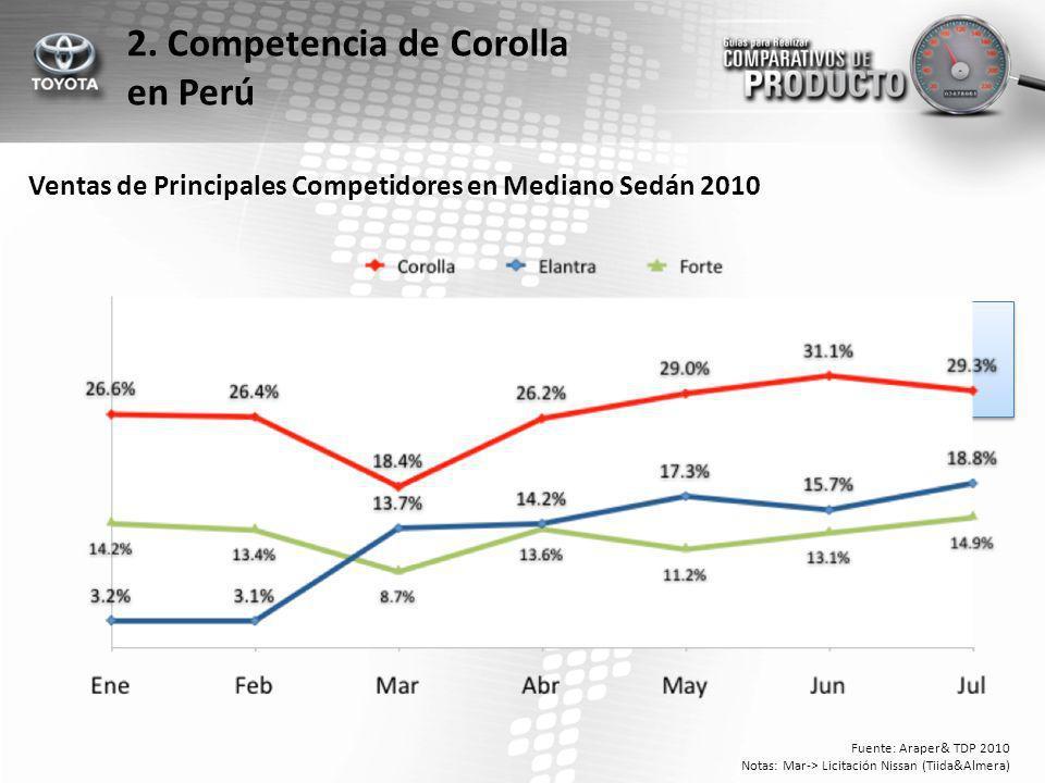 Ventas de Principales Competidores en Mediano Sedán 2010 Fuente: Araper& TDP 2010 Notas: Mar-> Licitación Nissan (Tiida&Almera) 2.