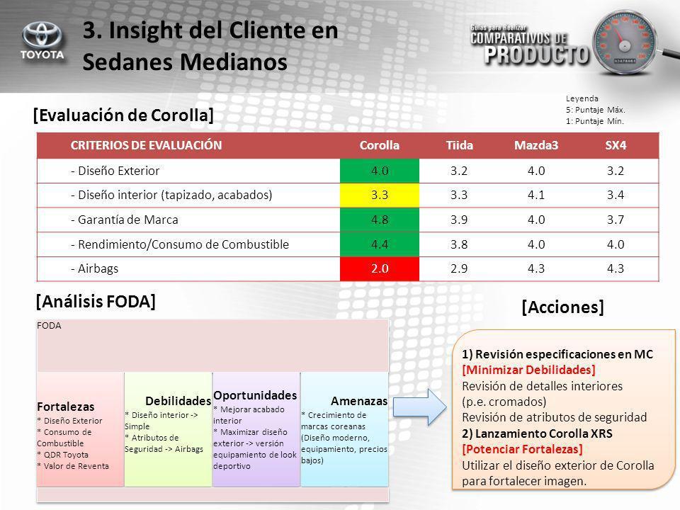 3. Insight del Cliente en Sedanes Medianos [Evaluación de Corolla] CRITERIOS DE EVALUACIÓNCorollaTiidaMazda3SX4 - Diseño Exterior4.03.24.03.2 - Diseño