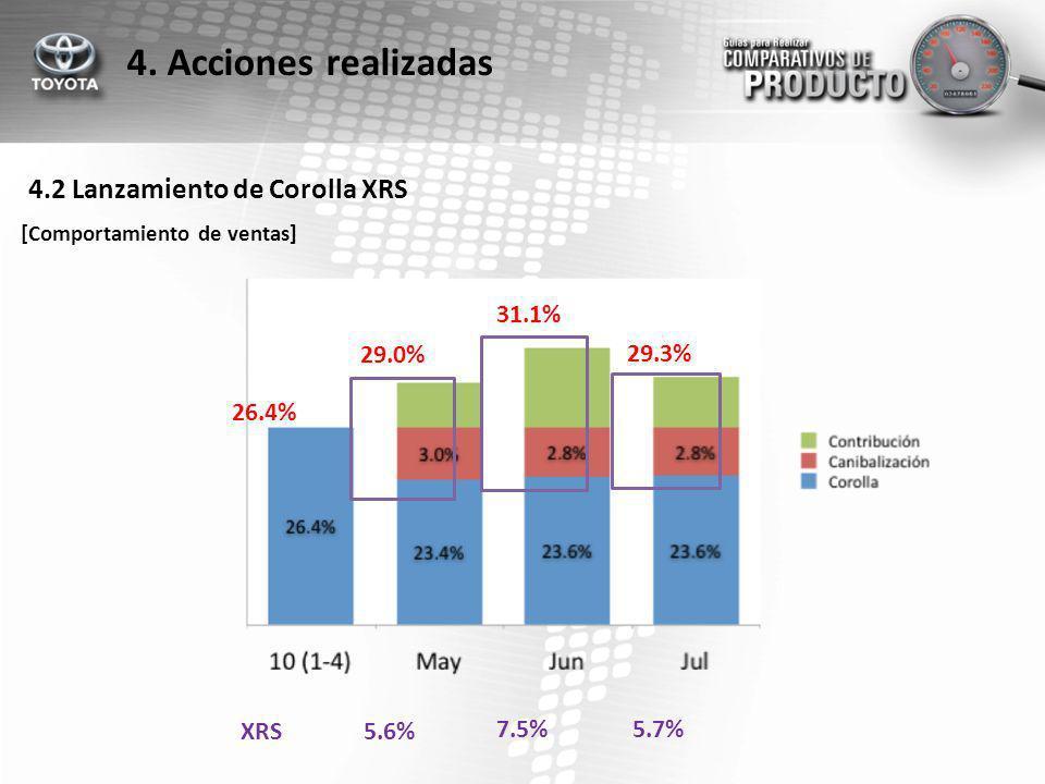 4. Acciones realizadas 29.0% 31.1% 29.3% 26.4% 4.2 Lanzamiento de Corolla XRS [Comportamiento de ventas] 5.6% 7.5%5.7% XRS