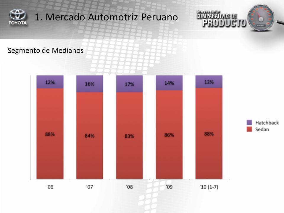 Segmento de Medianos 1. Mercado Automotriz Peruano