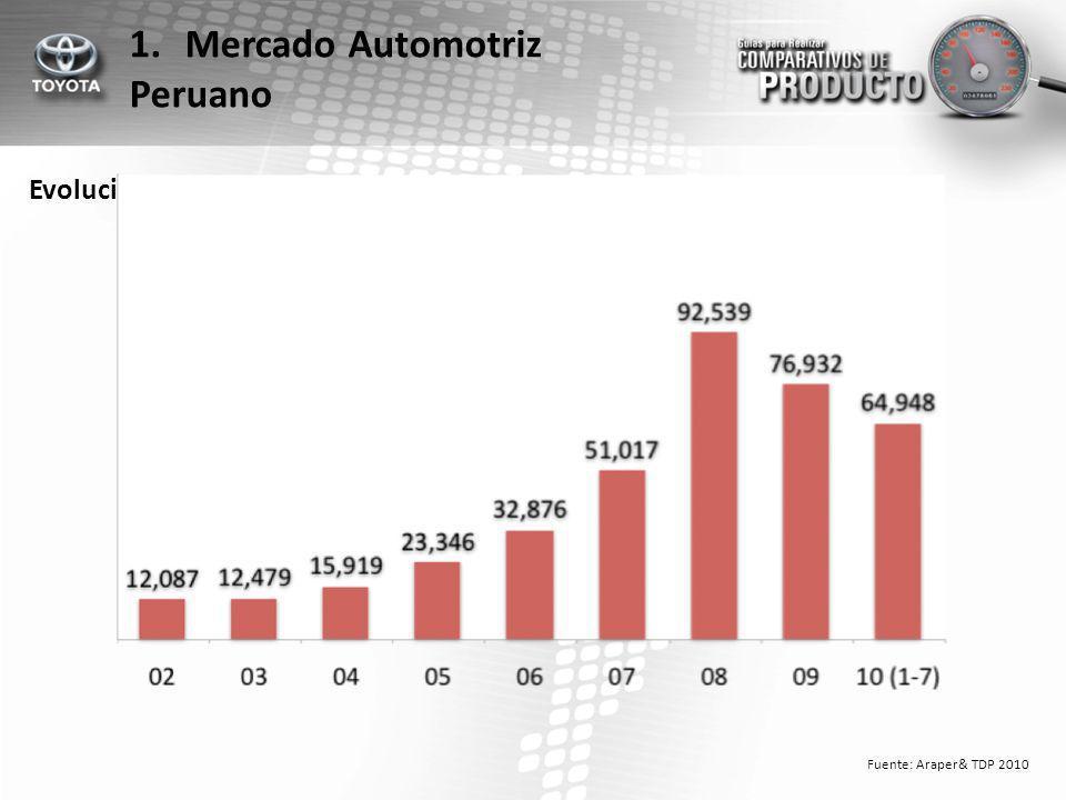Evolución Anual de Ventas 1.Mercado Automotriz Peruano Fuente: Araper& TDP 2010
